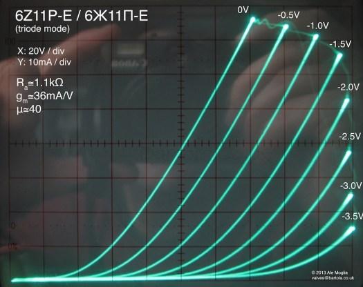 6Z11P-E triode-mode