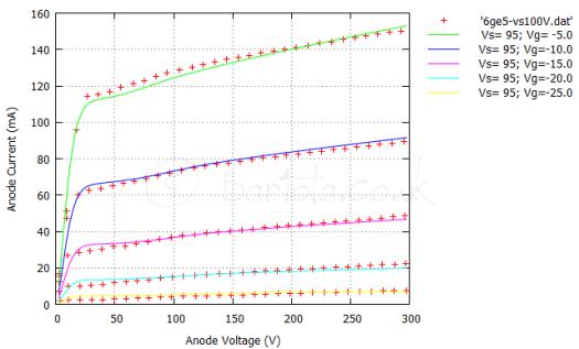 6ge5 Vs=100V