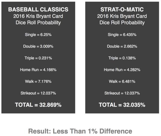 Baseball Classics Stratomatic