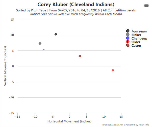 Corey Kluber's pitch movement through two starts in 2016