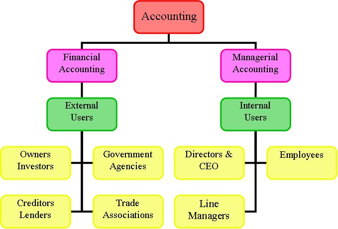 analysis of financial accounting and the cost principle Basic accounting principles  accounting is the analysis & interpretation of book keeping  to continue indefinitely and the financial and accounting.