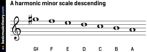 https://i1.wp.com/www.basicmusictheory.com/img/a-harmonic-minor-scale-descending-on-treble-clef.png?w=1200&ssl=1