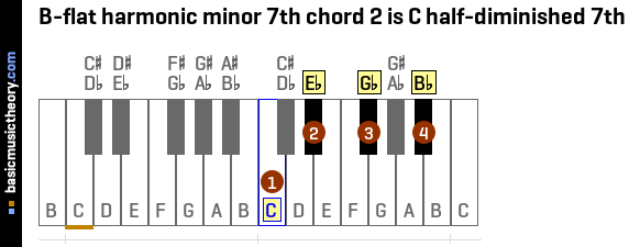 B Diminished Chord Piano Bass Clef