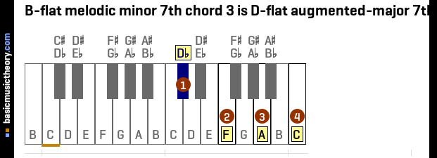7th Chord Inversion Notation