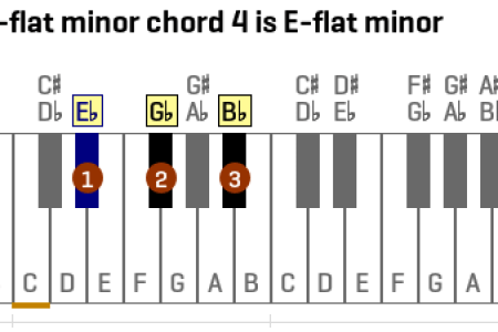 B Flat Minor Chord Piano Full Hd Pictures 4k Ultra Full Wallpapers