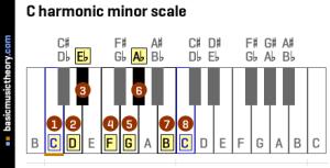 basicmusictheory: C harmonic minor scale