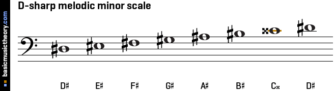 F Sharp Minor Key Signature