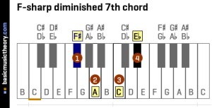 basicmusictheory: Fsharp diminished 7th chord
