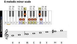 basicmusictheory: All melodic minor scales on the piano and treble clef, in all 12 circle of