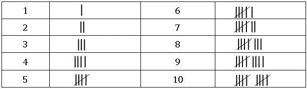 TS vi Math Data handling 1