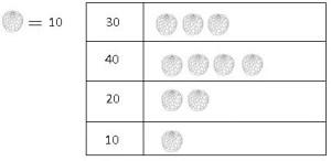 TS vi Math Data handling 2