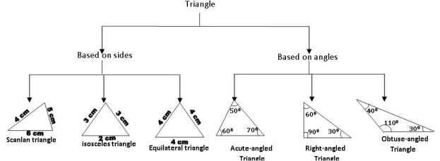TS VII MATH CLASSIFICATION OF TRIANGLES
