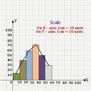 TS VIII maths Frequency distribution table 20