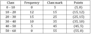TS VIII maths Frequency distribution table 21