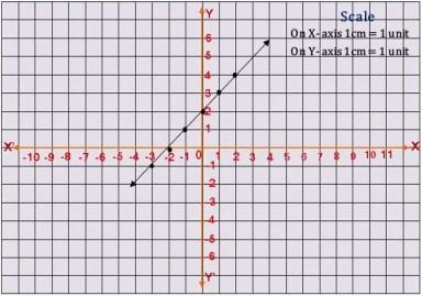 TS X maths బహుపదులు 2