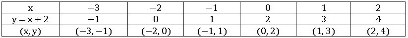TS X maths బహుపదులు 6