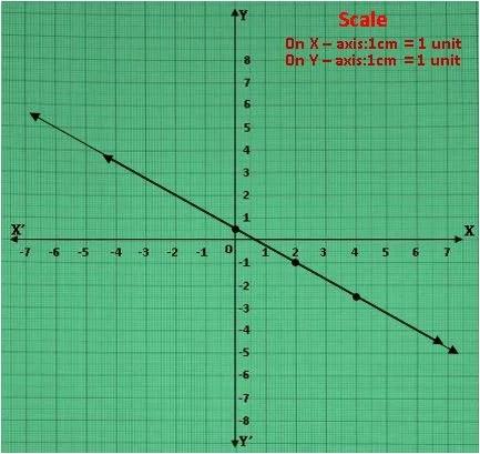 TS X maths రెండు చర రాశులలో సమీకరణాల జత 9