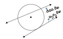 TS X maths వృత్తాలు 2