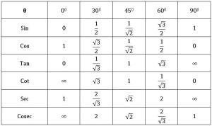 TS X maths . త్రికోణ మితి 3