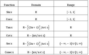 TS inter domain and range of trigonometric functions
