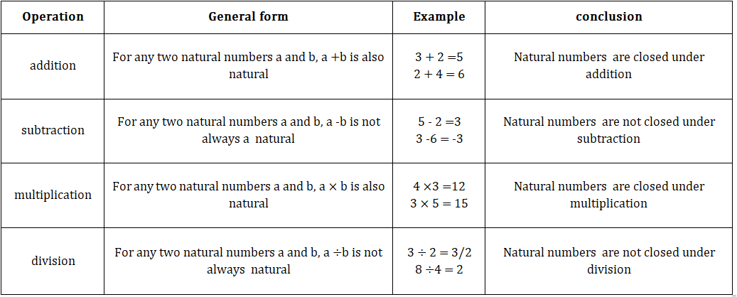 natural numbers closed property