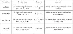natural numbers commutative
