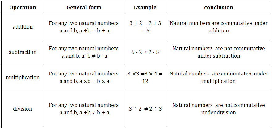 natural numbers commutative
