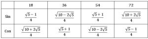 ts inter trigonometry Multiple and submultiple angles 16