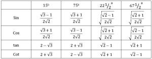 ts inter ttrriggonomertty compound angles 11