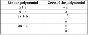 ts ix maths zero of the liner polynomials