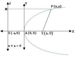 TS inter 2B parabola diagram