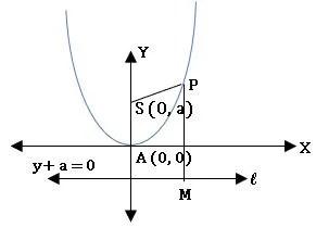 TS inter 2B parabola diagram3