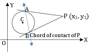ts inter 2B chord of contact diagram