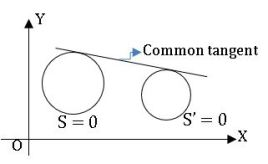 ts inter maths 2B common tangent to the circle