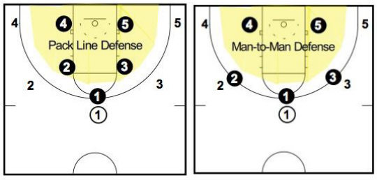 Notice that in Pack Line defense all players are inside the shaded yellow area protecting against the drive. In traditional man-to-man defense the players are denying the pass.
