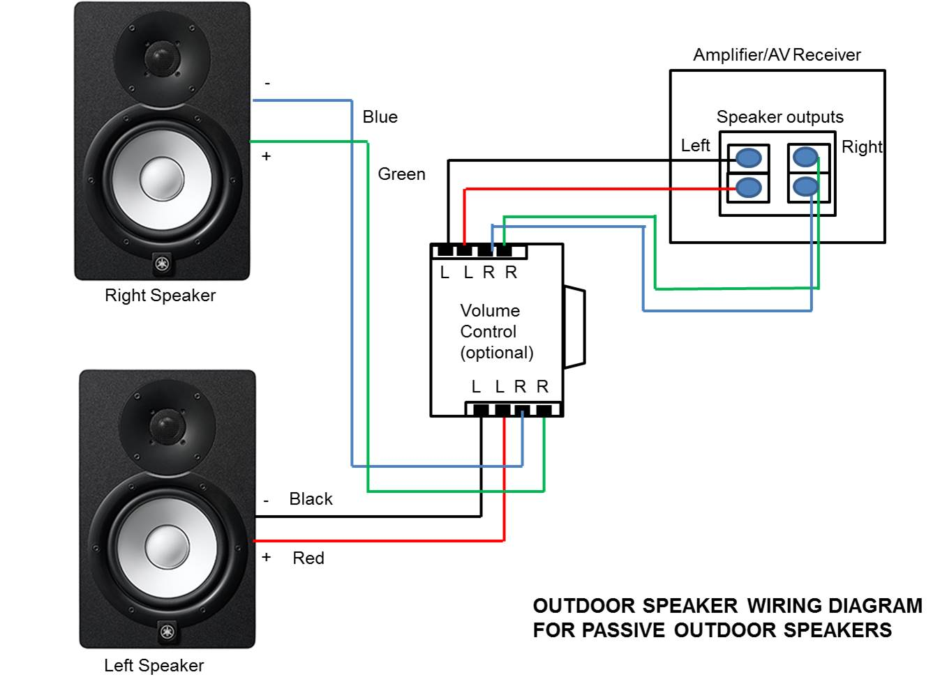 Home Audio Systems Multi Room Diagram Wiring Speaker System