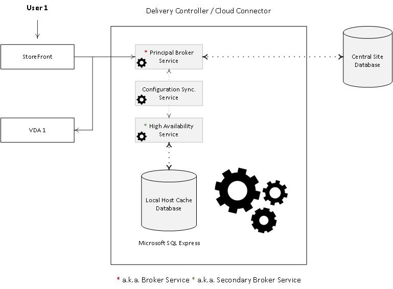 local-host-cache-1