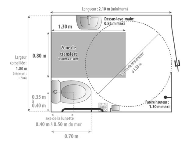 Normes salle de bain PMR
