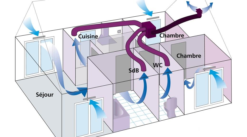 VMC simple flux
