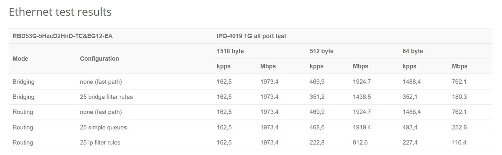 Ethernet test results Chateau lte12