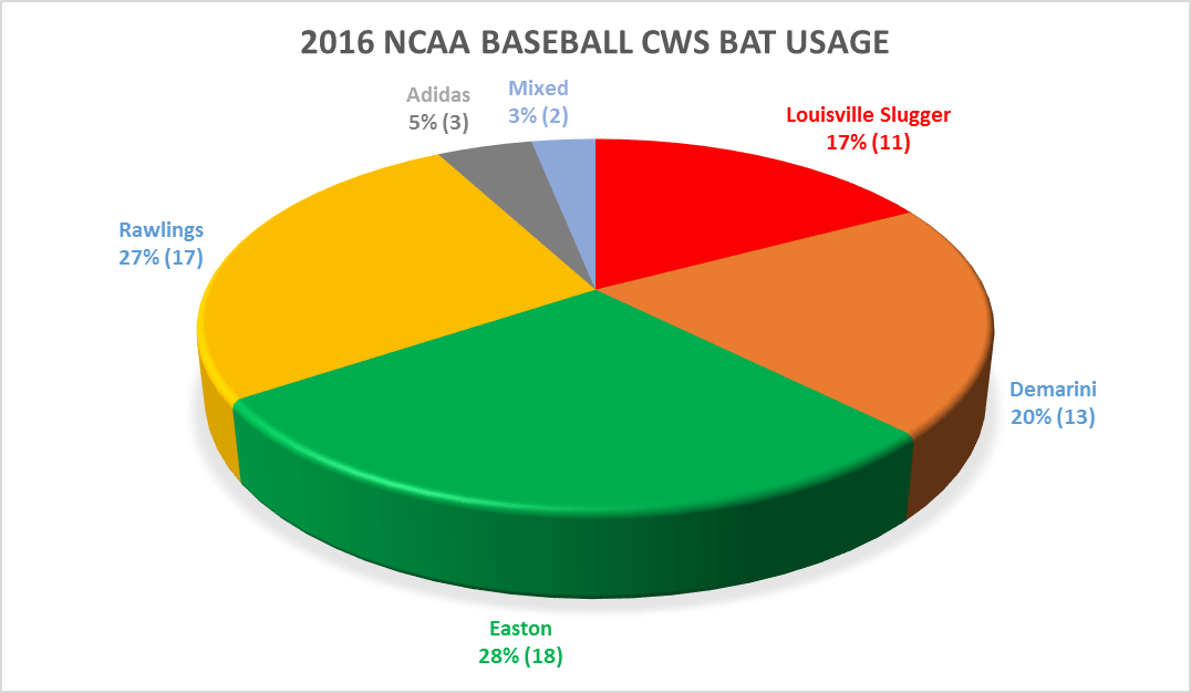 creatine usage in ncaa baseball Creatine supplements have not been banned by any professional or amateur sports authority, except the national collegiate athletic association (ncaa), where it is classified as a non-permissible substance.