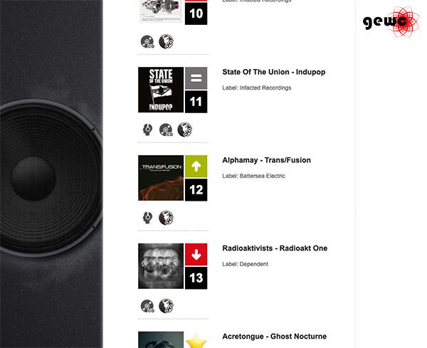4. Woche GEW-Charts für Alphamay