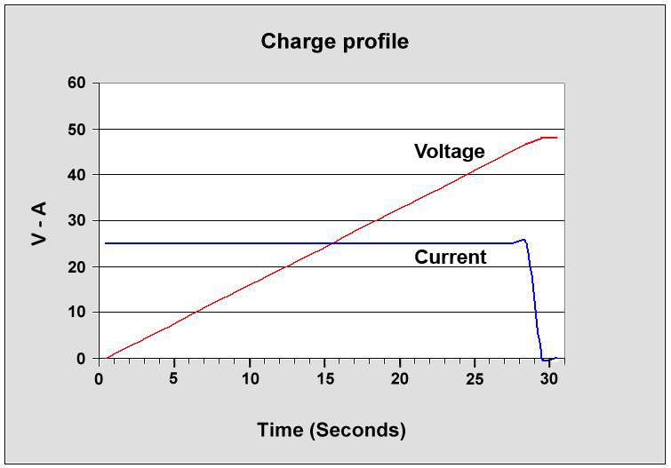 Supercapacitor Charge Profile