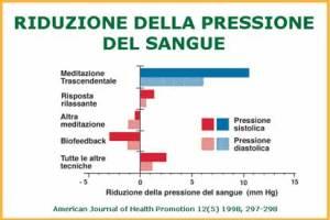 Ipertensione