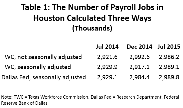 Table 1: The Number of Payroll Jobs in Houston Calculated Three Way (Thousands)