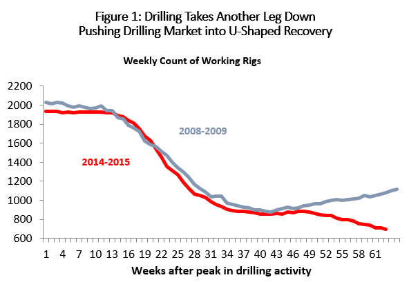 Figure 1: Drilling Takes Another Leg Down Pushing Drilling Market into U-Shaped Recovery