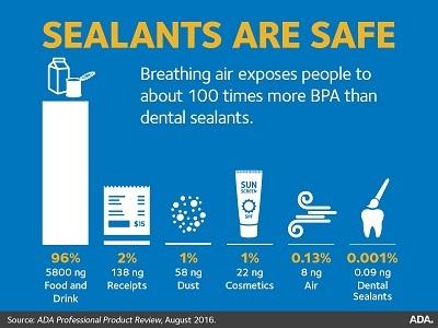 BPA resin daily exposure