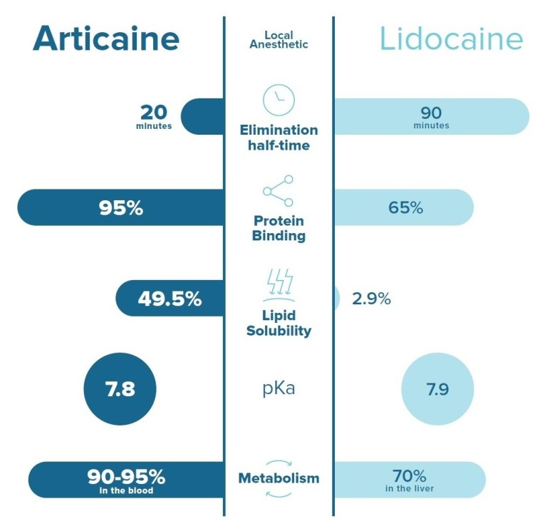 Comparison of articaine vs lidocaine dental anesthetic