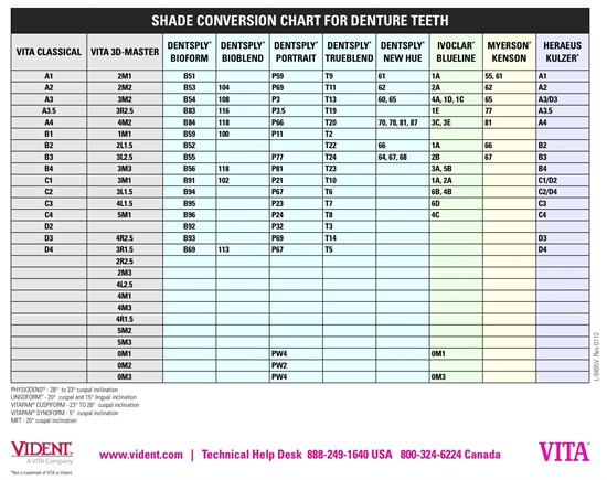 graphic regarding Tooth Shade Chart Printable named Dental coloration final decision - How in the direction of pick out the immediately shade