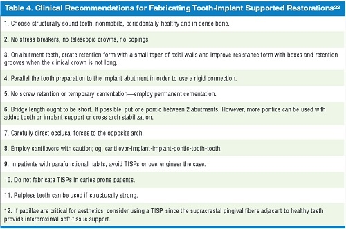 TISP tooth implant supported prosthesis